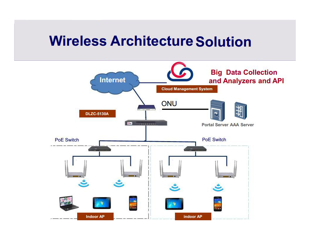 Wireless Architecture Diagram Electrical Wiring Diagrams Network Solution Wifi